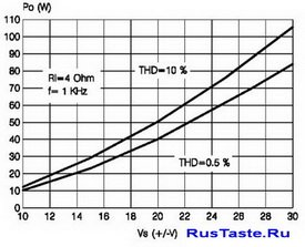 графика зависимости выходной мощности УНЧ от питающего напряжения для  усилителя TDA7294 4Ом