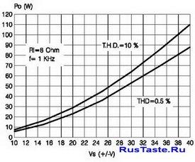 графика зависимости выходной мощности УНЧ от питающего напряжения для  усилителя TDA7294 8Ом