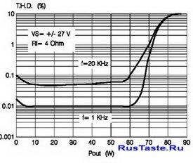 зависимости КНИ от выходной мощности УНЧ при установленных напряжениях для  усилителя TDA7294 4Ом