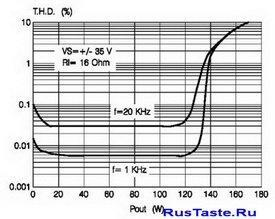зависимости КНИ от выходной мощности УНЧ при установленных напряжениях для  усилителя TDA7294 8Ом