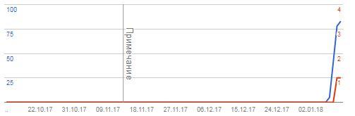 Индекс AMP станиц