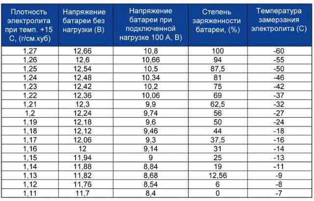 Таблица напряжений АКБ при разных степенях заряженности