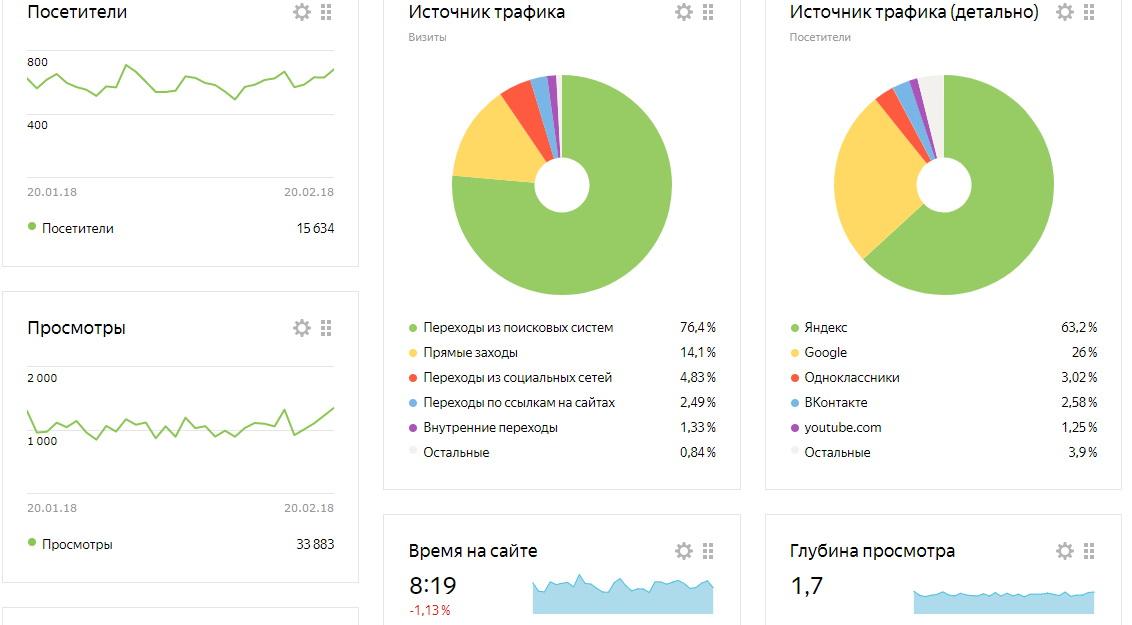 Статистика сайта Rustaste